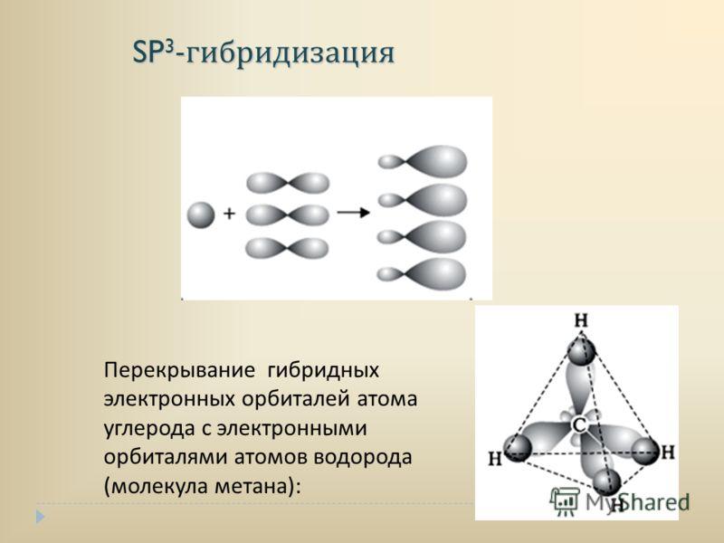 SP 3 - гибридизация SP 3 - гибридизация Перекрывание гибридных электронных орбиталей атома углерода с электронными орбиталями атомов водорода (молекула метана):