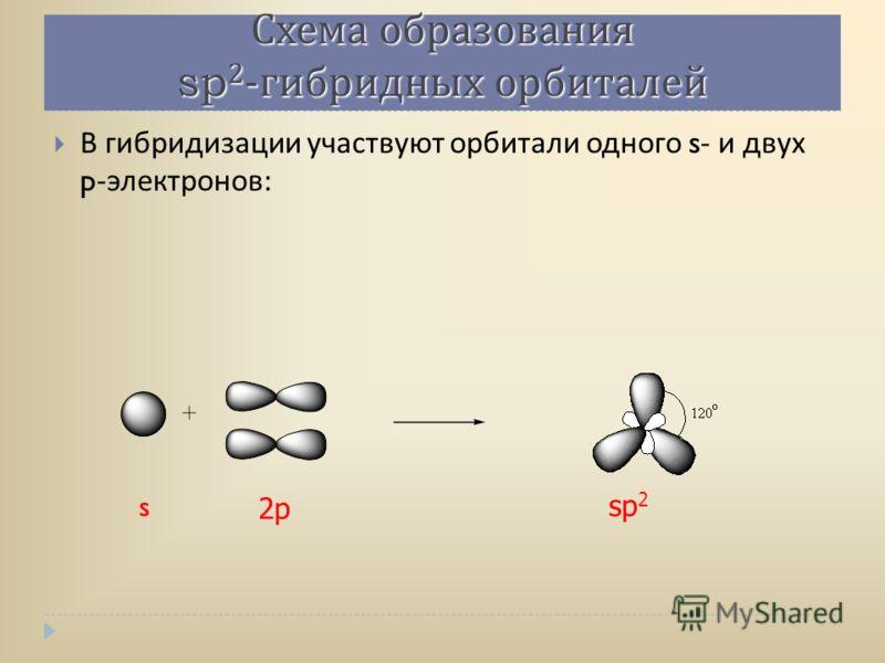 Схема образования sp 2 - гибридных орбиталей В гибридизации участвуют орбитали одного s- и двух p- электронов : s 2p sp 2