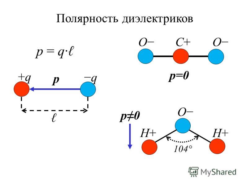 +q+q q p p = q· Полярность диэлектриков H+H+ O 104° p0 H+H+ C+C+O p=0 O