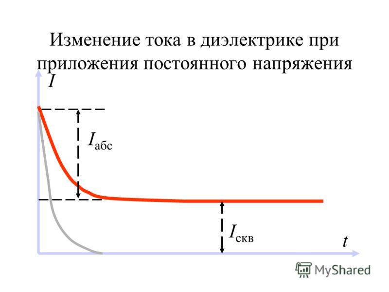 Изменение тока в диэлектрике при приложения постоянного напряжения I абс I скв I t