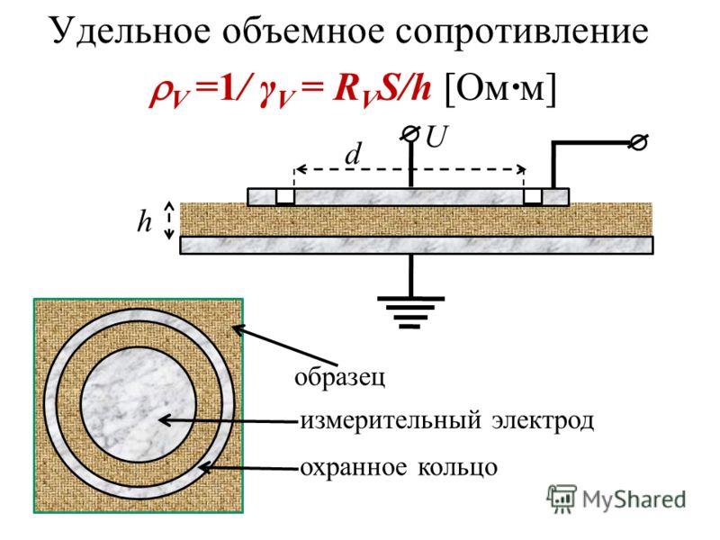 Удельное объемное сопротивление V =1/ γ V = R V S/h [Ом·м] U d h образец измерительный электрод охранное кольцо