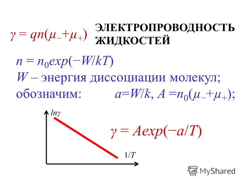 ЭЛЕКТРОПРОВОДНОСТЬ ЖИДКОСТЕЙ γ = qn(µ +µ + ) n = n 0 exp(W/kT) W – энергия диссоциации молекул; обозначим:a=W/k, A =n 0 (µ +µ + ); lnγ 1/T γ = Aexp(a/T)
