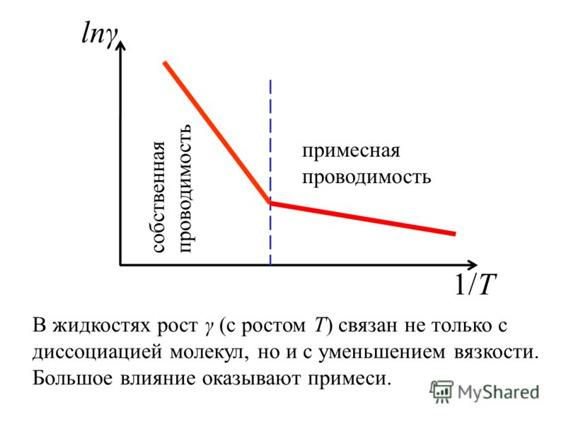 lnγ 1/T собственная проводимость примесная проводимость В жидкостях рост γ (с ростом Т) связан не только с диссоциацией молекул, но и с уменьшением вязкости. Большое влияние оказывают примеси.