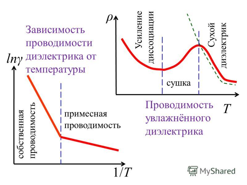 lnγ 1/T собственная проводимость примесная проводимость T Усиление диссоциации сушка Сухой диэлектрик ρ Проводимость увлажнённого диэлектрика Зависимость проводимости диэлектрика от температуры
