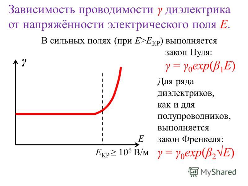 Зависимость проводимости γ диэлектрика от напряжённости электрического поля Е. E КР 10 6 В/м E γ В сильных полях (при Е>Е КР ) выполняется закон Пуля: γ = γ 0 exp(β 1 E) Для ряда диэлектриков, как и для полупроводников, выполняется закон Френкеля: γ