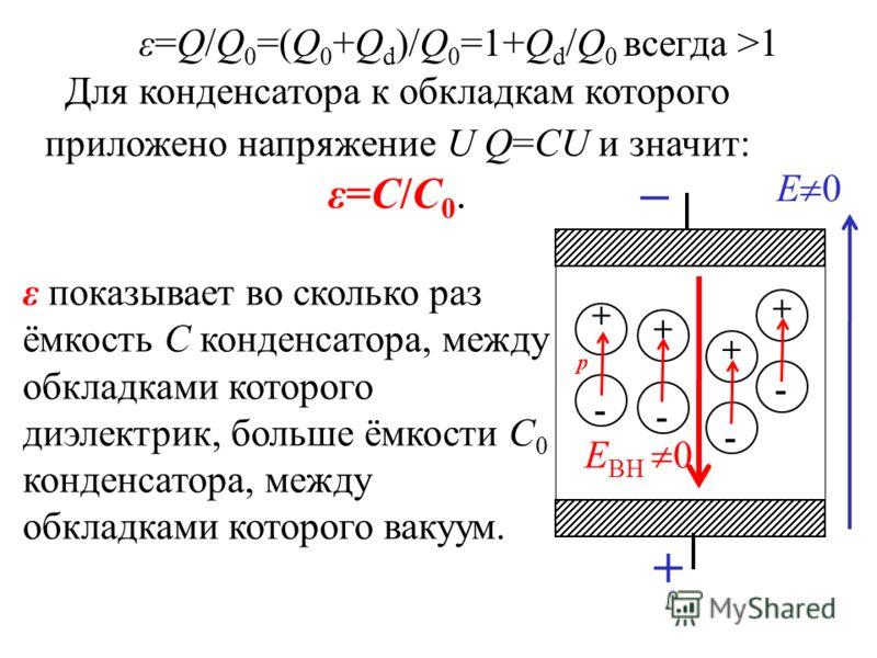 Е ВН 0 Е 0 + - + - + - + - + p ε показывает во сколько раз ёмкость С конденсатора, между обкладками которого диэлектрик, больше ёмкости С 0 конденсатора, между обкладками которого вакуум. ε=Q/Q 0 =(Q 0 +Q d )/Q 0 =1+Q d /Q 0 всегда >1 Для конденсатор
