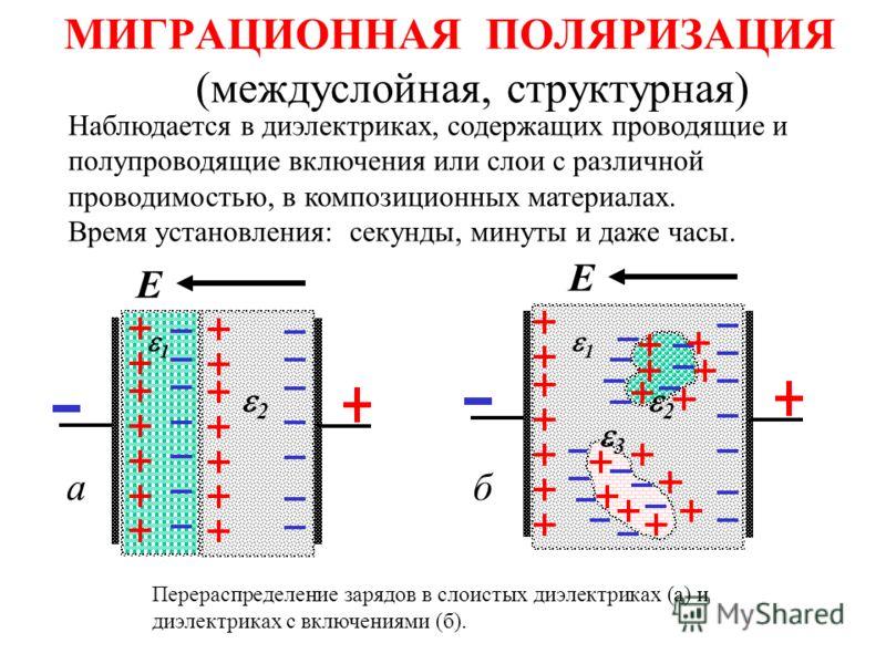 МИГРАЦИОННАЯ ПОЛЯРИЗАЦИЯ (междуслойная, структурная) Перераспределение зарядов в слоистых диэлектриках (а) и диэлектриках с включениями (б). Е а 2 1 Е б 1 3 2 Наблюдается в диэлектриках, содержащих проводящие и полупроводящие включения или слои с раз