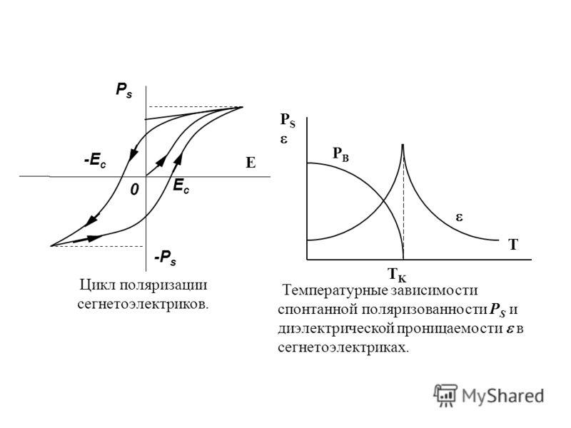 E EсEс 0 PsPs Цикл поляризации сегнетоэлектриков. -P s -E с Р S РBРB T TKTK Температурные зависимости спонтанной поляризованности Р S и диэлектрической проницаемости в сегнетоэлектриках.