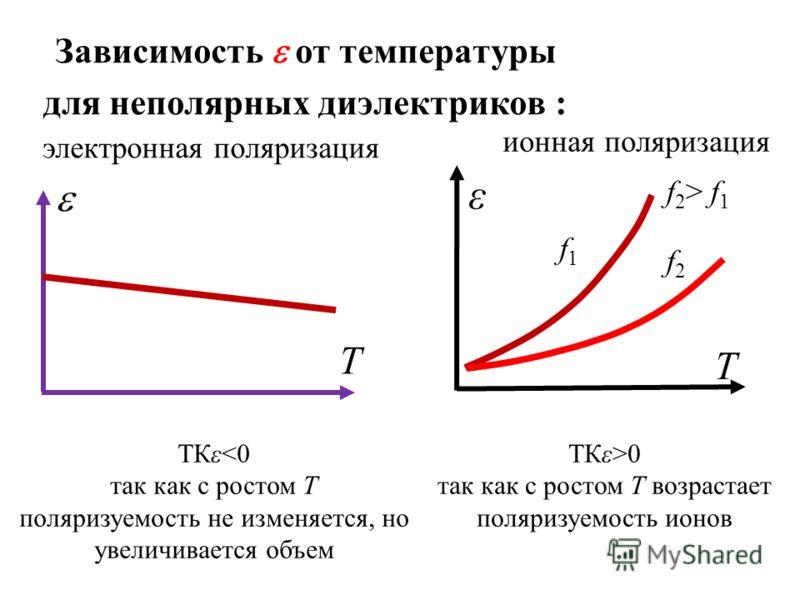 Зависимость от температуры для неполярных диэлектриков : Т электронная поляризация ионная поляризация Т ε f1f1 f2f2 f 2 > f 1 ТКε>0 так как с ростом Т возрастает поляризуемость ионов ТКε