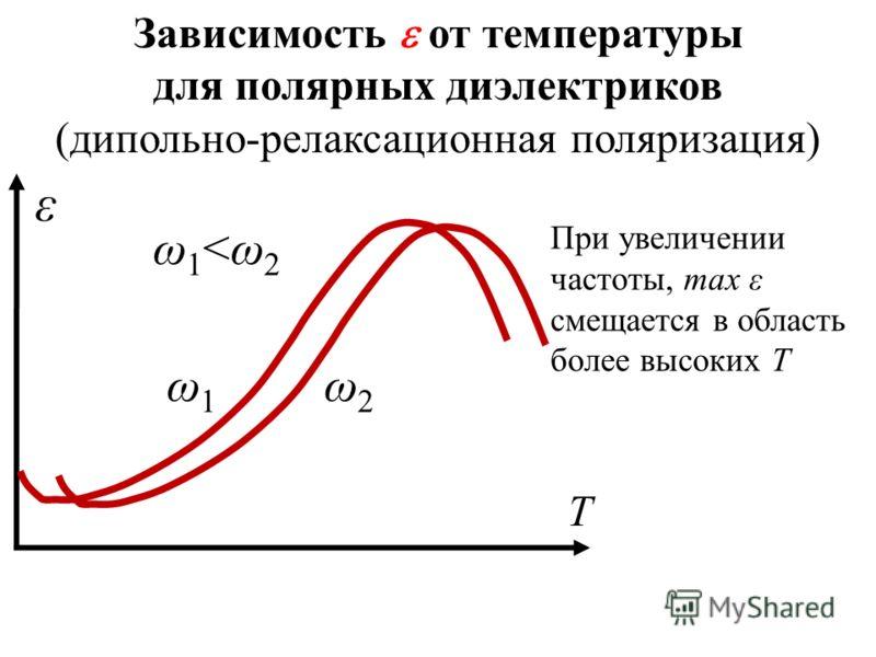 Зависимость от температуры для полярных диэлектриков (дипольно-релаксационная поляризация) Т ε ω1ω1 ω2ω2 ω1
