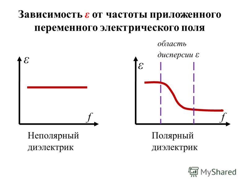 Зависимость ε от частоты приложенного переменного электрического поля ε f Неполярный диэлектрик ε f Полярный диэлектрик область дисперсии ε
