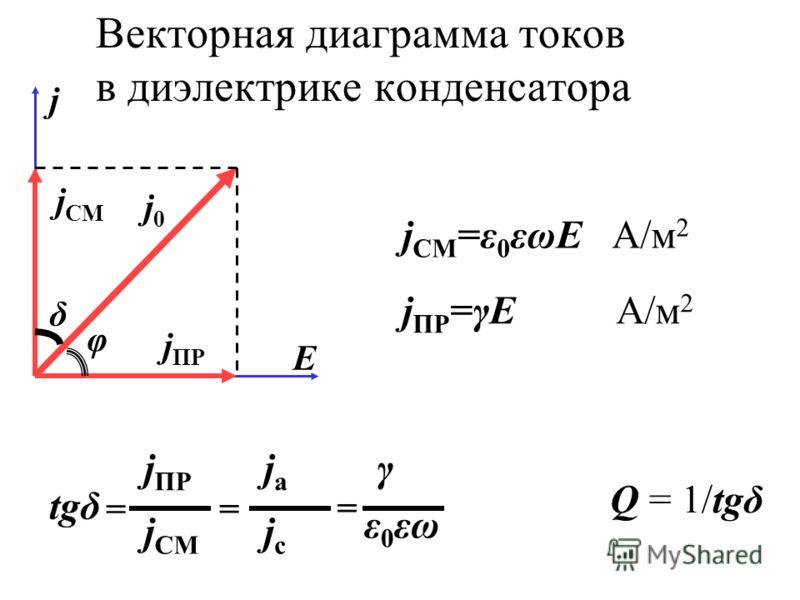 Векторная диаграмма токов в диэлектрике конденсатора j j СМ j0j0 j ПР δ φ Е j СМ =ε 0 εωE А/м 2 j ПР =γE А/м 2 j СМ j ПР jсjс jаjа = = = ε 0 εω γ tgδ Q = 1/tgδ