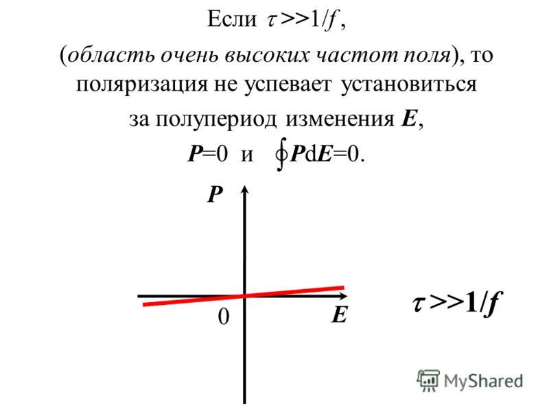 Если >>1/f, (область очень высоких частот поля), то поляризация не успевает установиться за полупериод изменения Е, Р=0 и PdE=0. >>1/f Р Е 0