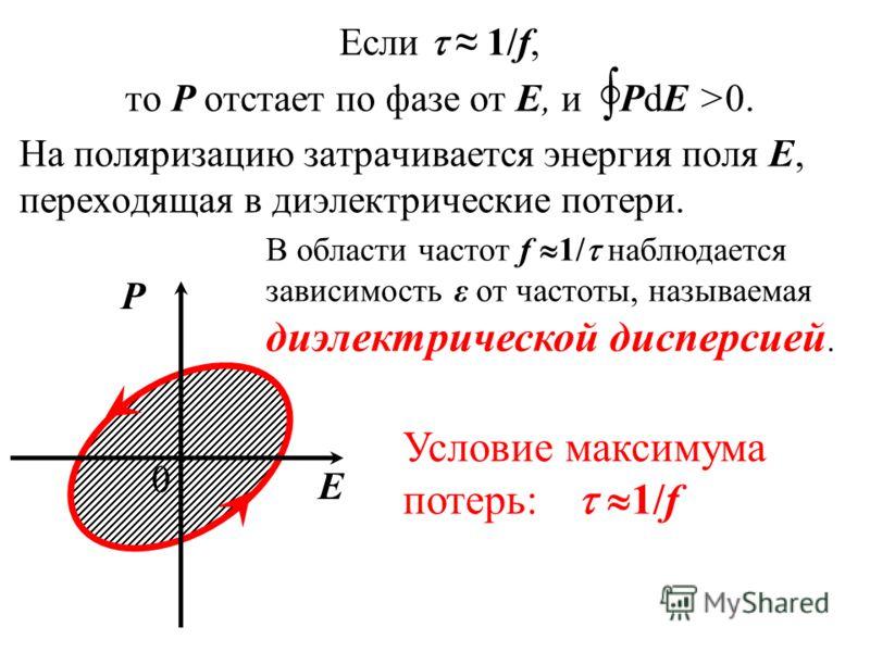 Если 1/f, то Р отстает по фазе от Е, и PdE >0. На поляризацию затрачивается энергия поля E, переходящая в диэлектрические потери. Р Е 0 Условие максимума потерь: 1/f В области частот f 1/ наблюдается зависимость ε от частоты, называемая диэлектрическ