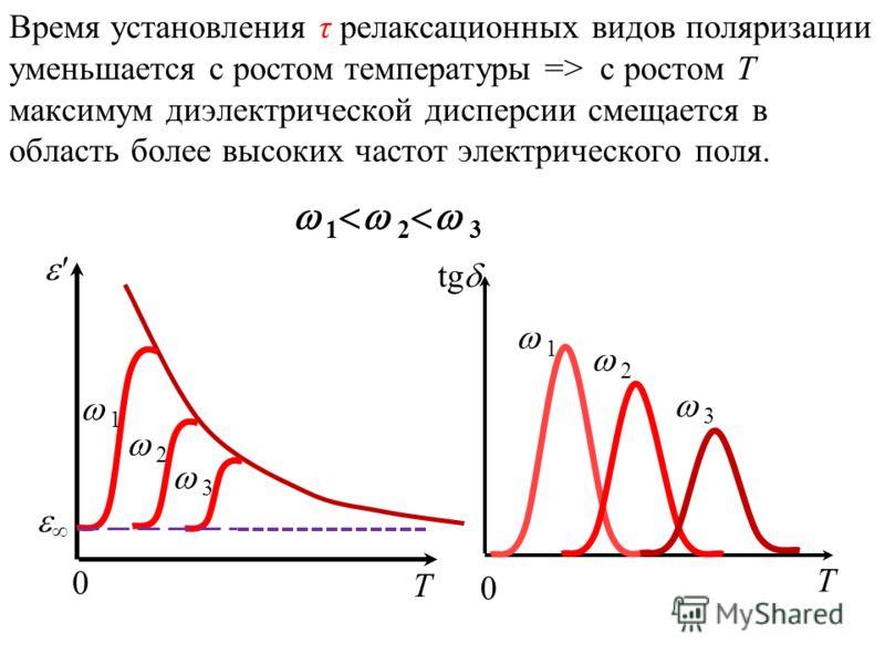 Время установления τ релаксационных видов поляризации уменьшается с ростом температуры => с ростом Т максимум диэлектрической дисперсии смещается в область более высоких частот электрического поля. tg 0 1 2 3 T ' 0 1 2 3 T 1 2 3