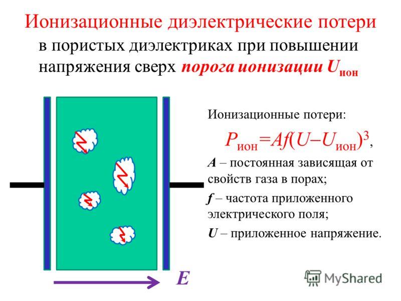 в пористых диэлектриках при повышении напряжения сверх порога ионизации U ион Ионизационные диэлектрические потери Е Ионизационные потери: Р ион =Аf(U U ион ) 3, А – постоянная зависящая от свойств газа в порах; f – частота приложенного электрическог