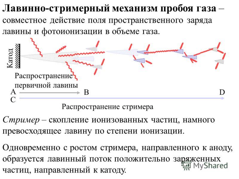 Катод A B C D Распространение первичной лавины Распространение стримера Лавинно-стримерный механизм пробоя газа – совместное действие поля пространственного заряда лавины и фотоионизации в объеме газа. Стример – скопление ионизованных частиц, намного