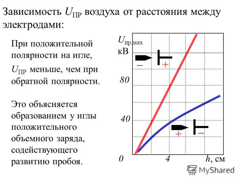 Зависимость U ПР воздуха от расстояния между электродами: При положительной полярности на игле, U ПР меньше, чем при обратной полярности. Это объясняется образованием у иглы положительного объемного заряда, содействующего развитию пробоя. U пр.мах кВ