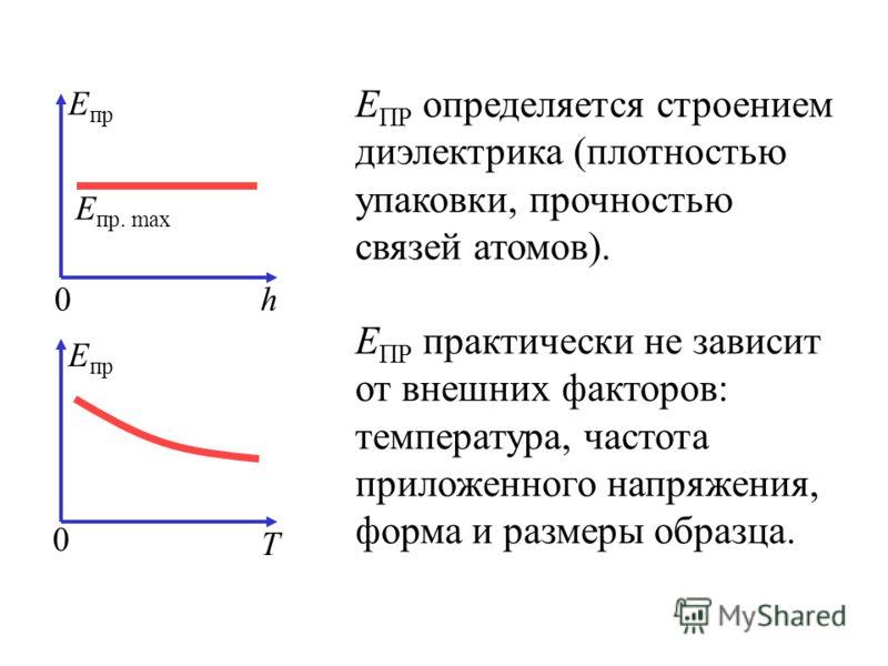 0h E пр E пр. max 0 Т E пр Е ПР определяется строением диэлектрика (плотностью упаковки, прочностью связей атомов). Е ПР практически не зависит от внешних факторов: температура, частота приложенного напряжения, форма и размеры образца.