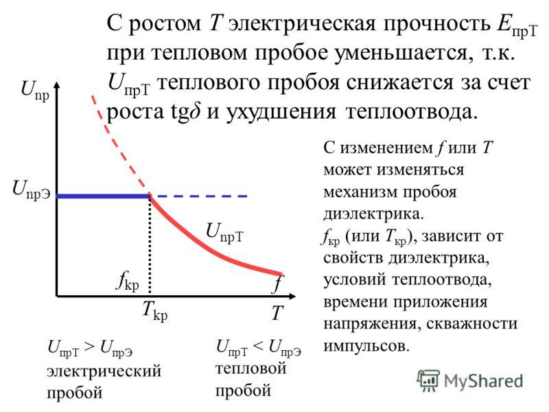 С ростом Т электрическая прочность Е прТ при тепловом пробое уменьшается, т.к. U прТ теплового пробоя снижается за счет роста tgδ и ухудшения теплоотвода. U npЭ U npТ U np f kp f T T kp U прТ > U прЭ электрический пробой U прТ < U прЭ тепловой пробой