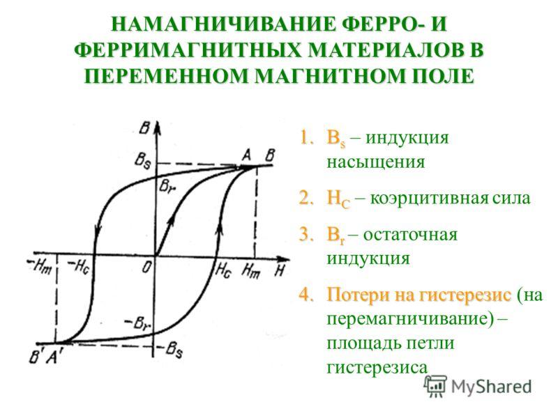НАМАГНИЧИВАНИЕ ФЕРРО- И ФЕРРИМАГНИТНЫХ МАТЕРИАЛОВ В ПЕРЕМЕННОМ МАГНИТНОМ ПОЛЕ 1.В s 1.В s – индукция насыщения 2.Н С 2.Н С – коэрцитивная сила 3.В r 3.В r – остаточная индукция 4.Потери 4.Потери на гистерезис гистерезис (на перемагничивание) – площад