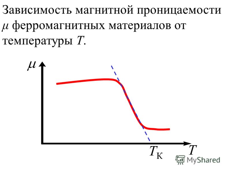 Зависимость магнитной проницаемости μ ферромагнитных материалов от температуры Т. T TКTК