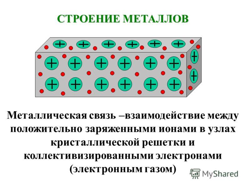 СТРОЕНИЕ МЕТАЛЛОВ Металлическая связь –взаимодействие между положительно заряженными ионами в узлах кристаллической решетки и коллективизированными электронами (электронным газом)
