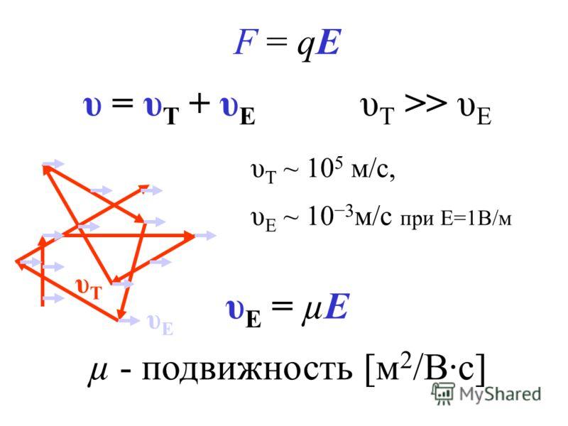F = qE υ = υ T + υ E υ T >> υ E υ T ~ 10 5 м/с, υ E ~ 10 3 м/с при E=1В/м υ E = µE µ - подвижность [м 2 /В·с] υTυT υЕυЕ