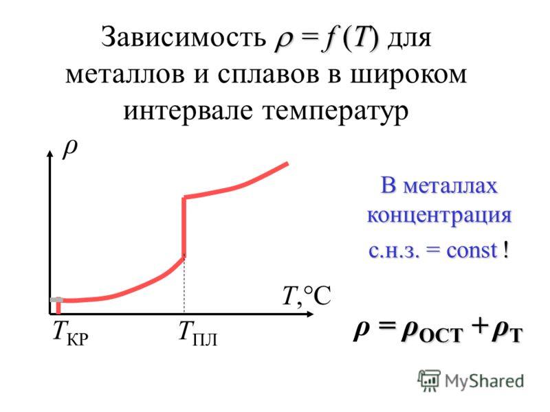 = f (Т) Зависимость = f (Т) для металлов и сплавов в широком интервале температур В металлах концентрация с.н.з. = const ! = ρ ОСТ + ρ Т ρ = ρ ОСТ + ρ Т ρ Τ,°СΤ,°С Τ КР Τ ПЛ