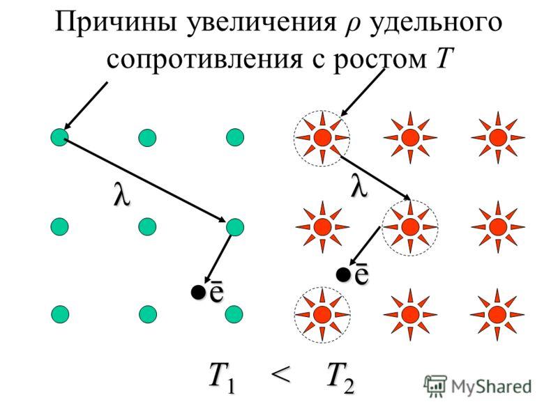 Причины увеличения ρ удельного сопротивления с ростом Т ē λ ē λ Т 1 < Т 2