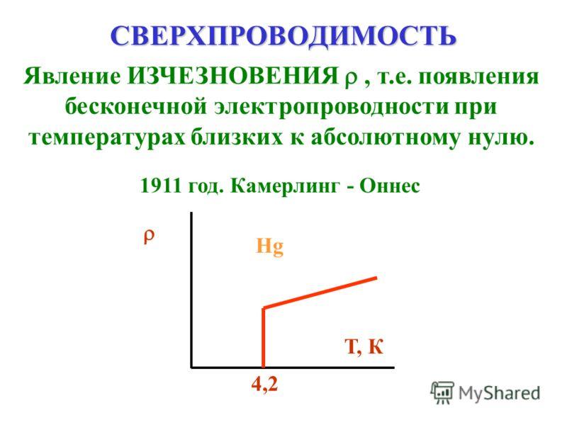 СВЕРХПРОВОДИМОСТЬ Явление ИЗЧЕЗНОВЕНИЯ, т.е. появления бесконечной электропроводности при температурах близких к абсолютному нулю. 1911 год. Камерлинг - Оннес НgНg 4,2 Т, К