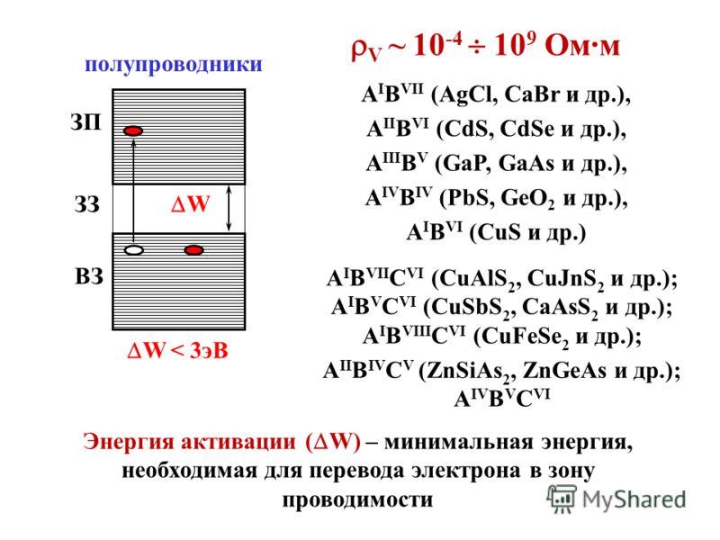 полупроводники ЗЗ ЗП ВЗ W W < 3эВ V ~ 10 -4 10 9 Ом·м A I B VII (AgCl, CaBr и др.), A II B VI (CdS, CdSe и др.), A III B V (GaP, GaAs и др.), A IV B IV (PbS, GeO 2 и др.), A I B VI (CuS и др.) A I B VII С VI (CuAlS 2, CuJnS 2 и др.); A I B V С VI (Cu