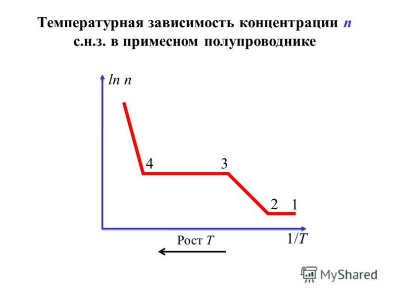 Температурная зависимость концентрации n с.н.з. в примесном полупроводнике 1 2 34 1/T ln n Рост Т