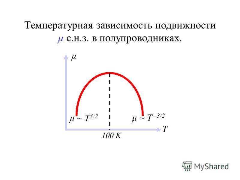 Температурная зависимость подвижности µ с.н.з. в полупроводниках. µ T 100 K µ ~ T 3/2 µ ~ T –3/2