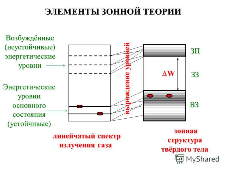Возбуждённые (неустойчивые) энергетические уровни Энергетические уровни основного состояния (устойчивые) линейчатый спектр излучения газа линейчатый спектр излучения газа ЭЛЕМЕНТЫ ЗОННОЙ ТЕОРИИ ЗЗ ЗП ВЗ W зонная структура твёрдого тела зонная структу