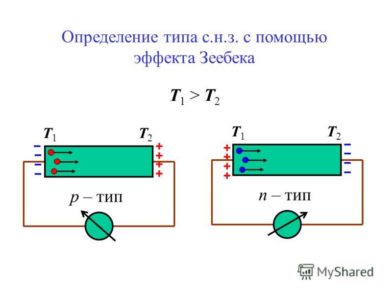 Определение типа с.н.з. с помощью эффекта Зеебека Т1Т1 Т2Т2 n – тип Т1Т1 Т2Т2 p – тип Т 1 > T 2
