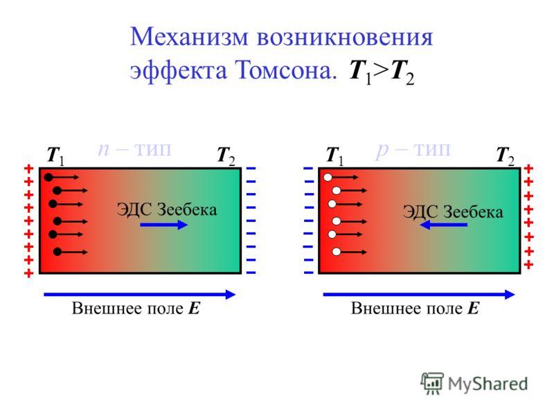 Т1Т1 Т2Т2 p – тип ЭДС Зеебека Внешнее поле Е Т1Т1 Т2Т2 n – тип ЭДС Зеебека Внешнее поле Е Механизм возникновения эффекта Томсона. Т 1 >Т 2