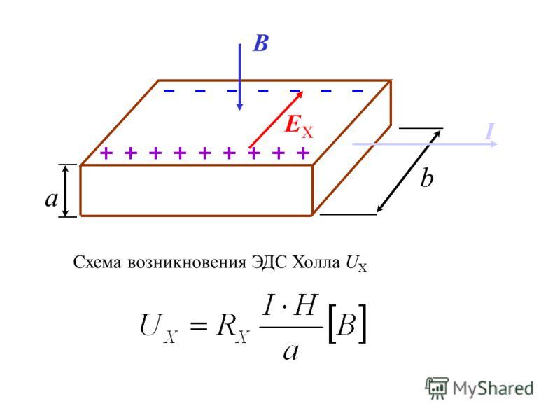 Схема возникновения ЭДС Холла U Х а B EХEХ I b