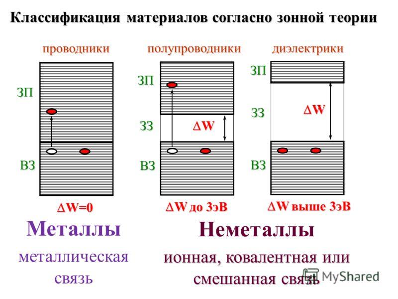 Металлы металлическая связьпроводникиВЗ ЗП W=0 W=0 полупроводникиЗЗ ЗП ВЗ W W до 3эВ W до 3эВдиэлектрикиЗЗ ЗП ВЗ W W выше 3эВ W выше 3эВ Неметаллы ионная, ковалентная или смешанная связь Классификация материалов согласно зонной теории