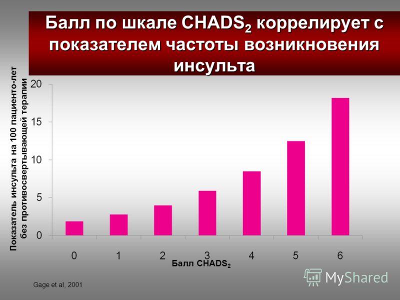 Балл по шкале CHADS 2 коррелирует с показателем частоты возникновения инсульта Балл CHADS 2 Показатель инсульта на 100 пациенто-лет без противосвертывающей терапии Gage et al, 2001