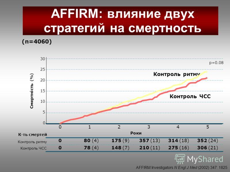 Смертність (%) Контроль ритму Контроль ЧСС К-ть смертей 0 30 25 20 15 5 Контроль ритму Контроль ЧСС 10 Роки 357 (13)80 (4)352 (24)0175 (9)314 (18) 210 (11)78 (4)306 (21)0148 (7)275 (16) 054321 p=0.08 AFFIRM Investigators N Engl J Med (2002) 347: 1825