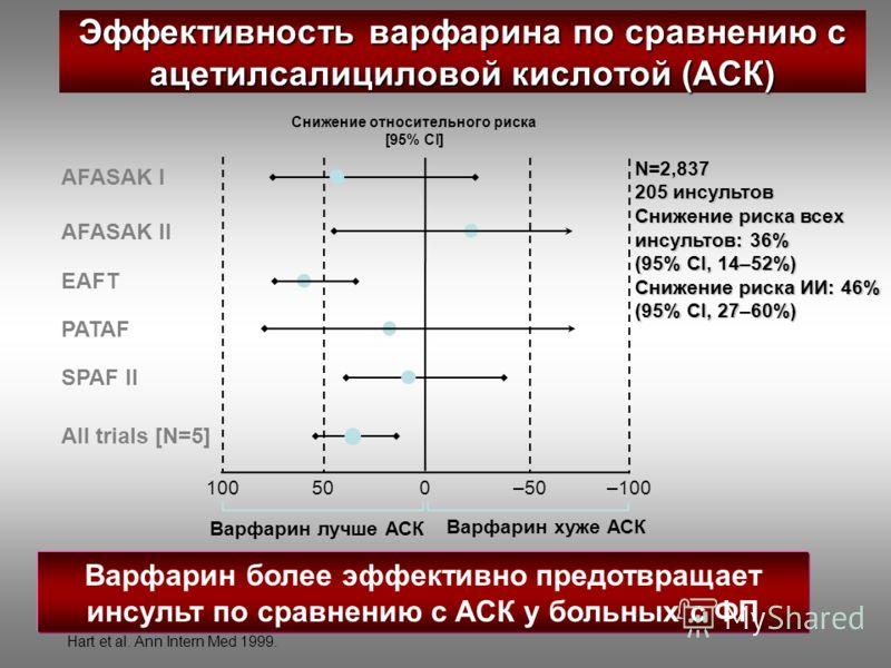 Эффективность варфарина по сравнению с ацетилсалициловой кислотой (АСК) Варфарин более эффективно предотвращает инсульт по сравнению с АСК у больных с ФП 100500–50–100 AFASAK I AFASAK II EAFT PATAF SPAF II All trials [N=5] Снижение относительного рис