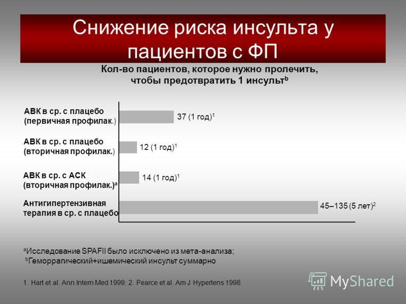 Снижение риска инсульта у пациентов с ФП АВК в ср. с плацебо (первичная профилак.) АВК в ср. с плацебо (вторичная профилак.) АВК в ср. с АСК (вторичная профилак.) a Антигипертензивная терапия в ср. с плацебо 37 (1 год) 1 12 (1 год) 1 14 (1 год) 1 45–