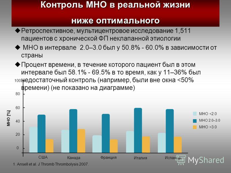 Контроль МНО в реальной жизни ниже оптимального Ретроспективное, мультицентровое исследование 1,511 пациентов с хронической ФП неклапанной этиологии МНО в интервале 2.0–3.0 был у 50.8% - 60.0% в зависимости от страны Процент времени, в течение которо
