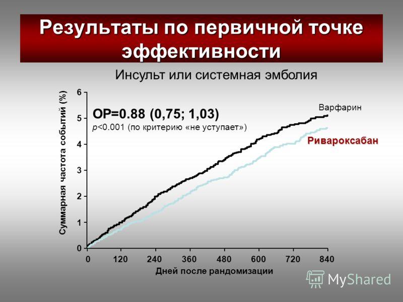 Ривароксабан Варфарин Суммарная частота событий (%) 0 1 2 3 4 5 6 Дней после рандомизации 1204802403606008407200 ОР=0.88 (0,75; 1,03) p
