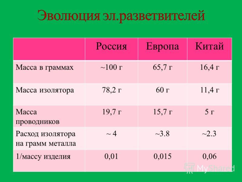 РоссияЕвропаКитай Масса в граммах~100 г65,7 г16,4 г Масса изолятора78,2 г60 г11,4 г Масса проводников 19,7 г15,7 г5 г Расход изолятора на грамм металла ~ 4~3.8~2.3 1/массу изделия0,010,0150,06
