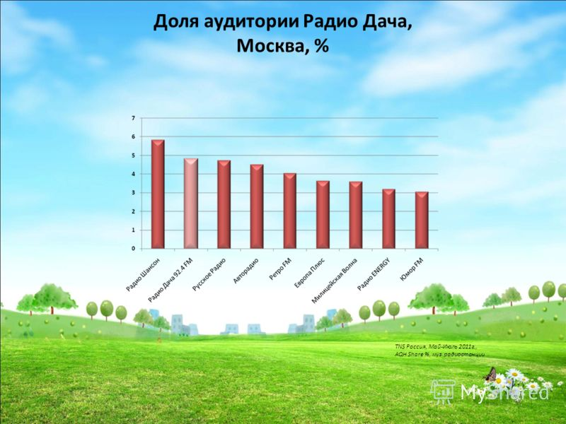 Доля аудитории Радио Дача, Москва, % TNS Россия, Май-Июль 2011г., AQH Share %, муз.радиостанции