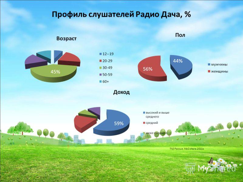 Профиль слушателей Радио Дача, % TNS Россия, Май-Июль 2011г.