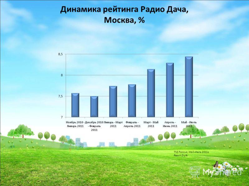Динамика рейтинга Радио Дача, Москва, % TNS Россия, Май-Июль 2011г. Reach Dly%