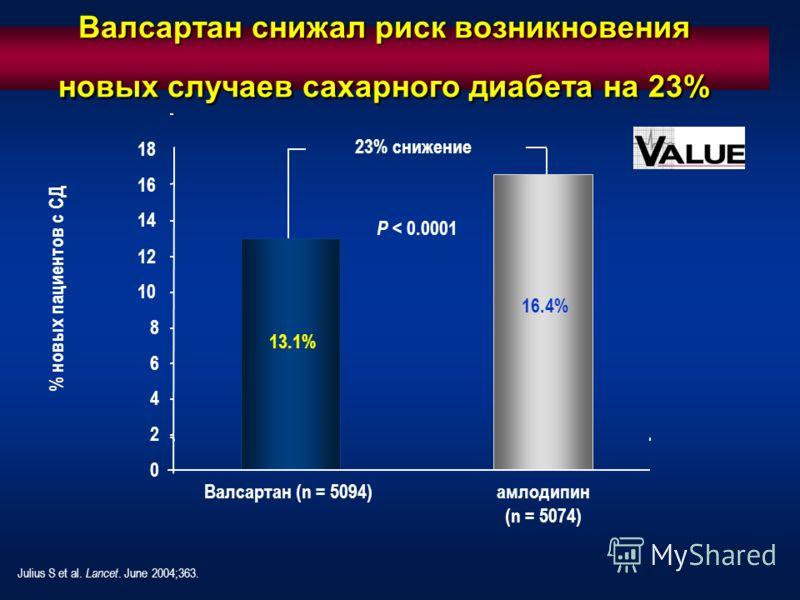 Валсартан снижал риск возникновения новых случаев сахарного диабета на 23% % новых пациентов с СД Julius S et al. Lancet. June 2004;363. 0 2 4 6 8 10 12 14 Валсартан (n = 5094)aмлодипин (n = 5074) 13.1% 16.4% 23% снижение 16 18 P < 0.0001